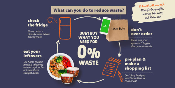Food Waste Report