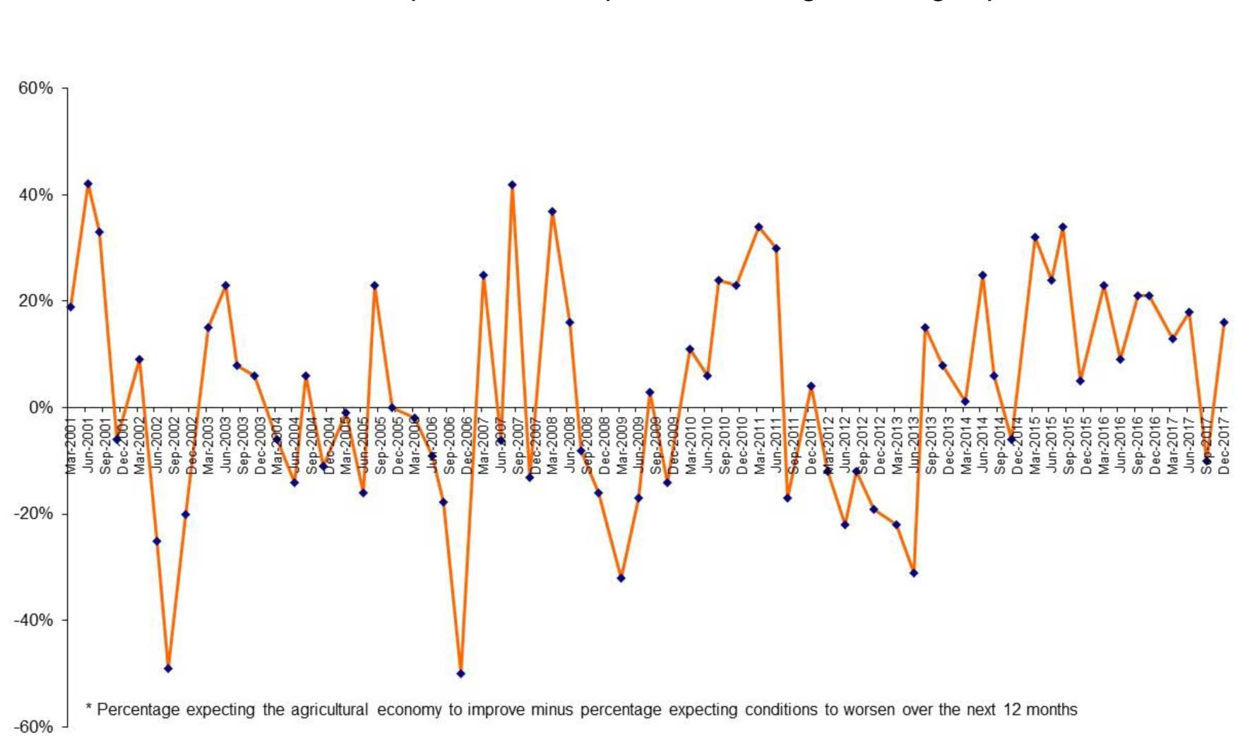 AU Rabobank Rural Confidence Survey chart Dec 17