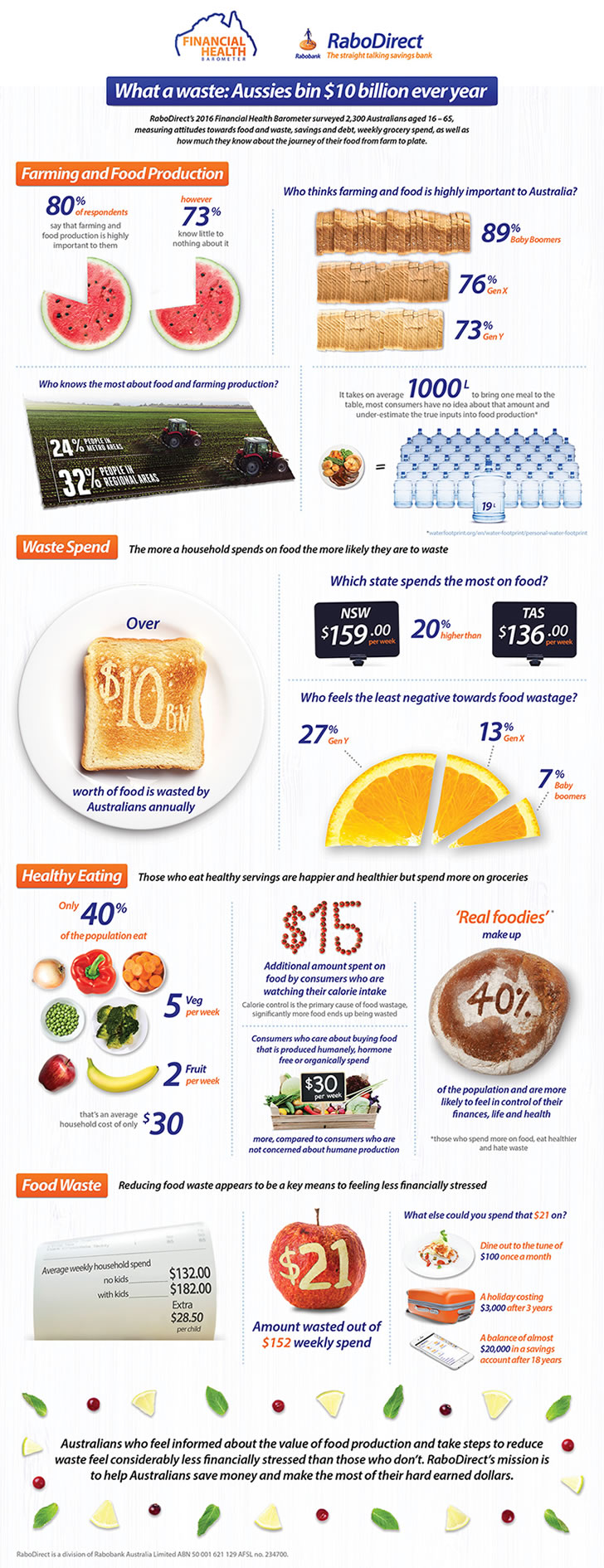 RaboDirect Financial Health Barometer 2016 - Food and Farming Infographic