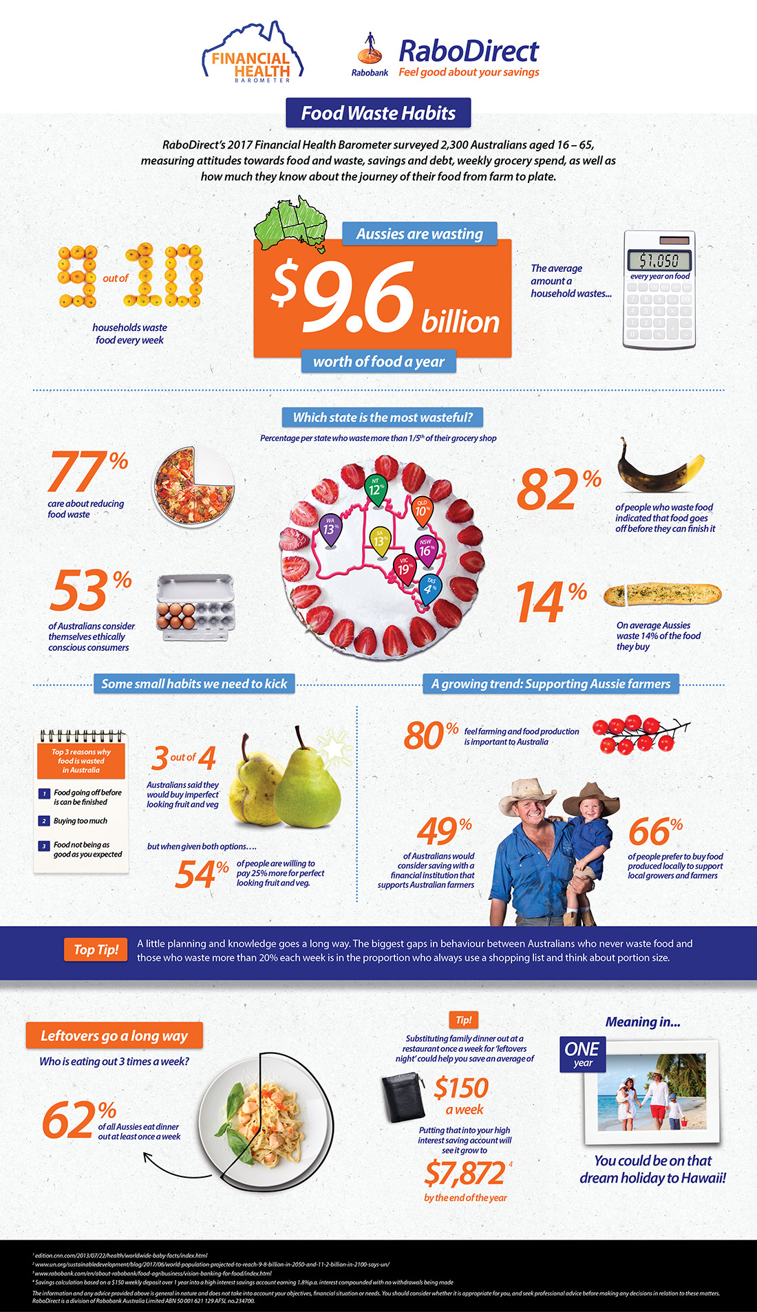 2017 RaboDirect Food & Farming Infographic