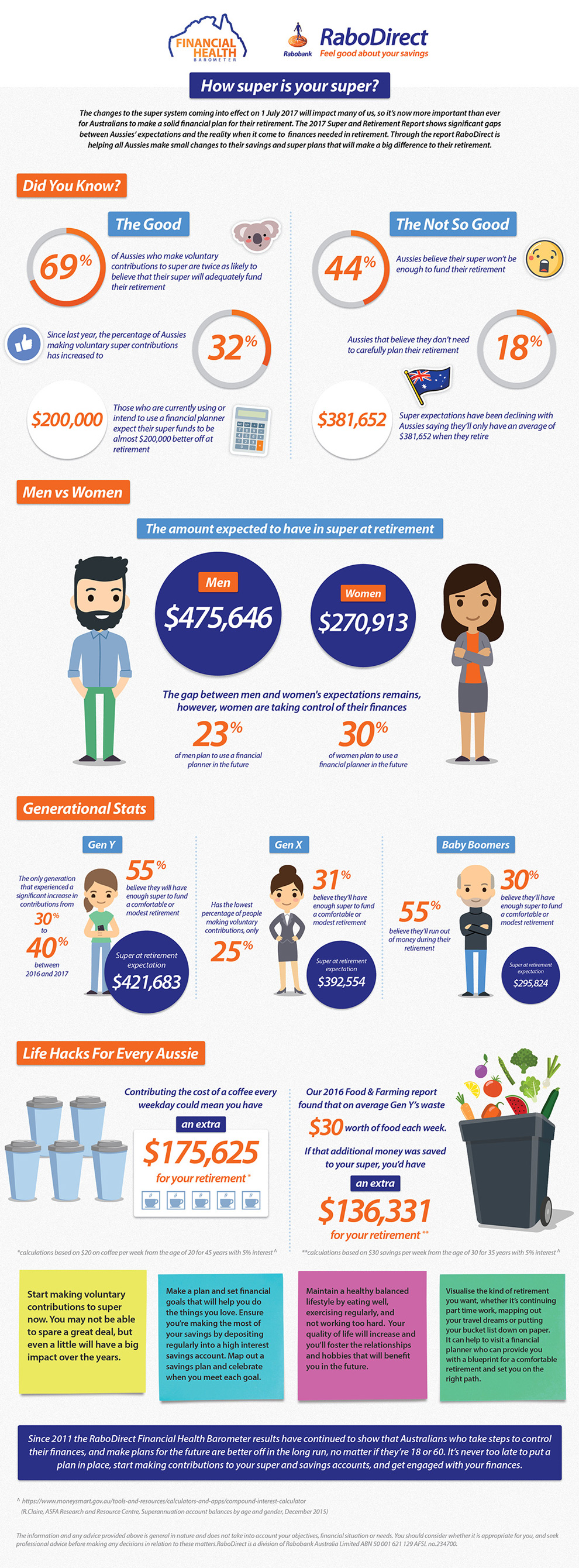 2017 Financial Health Barometer Super and Retirement Infographic